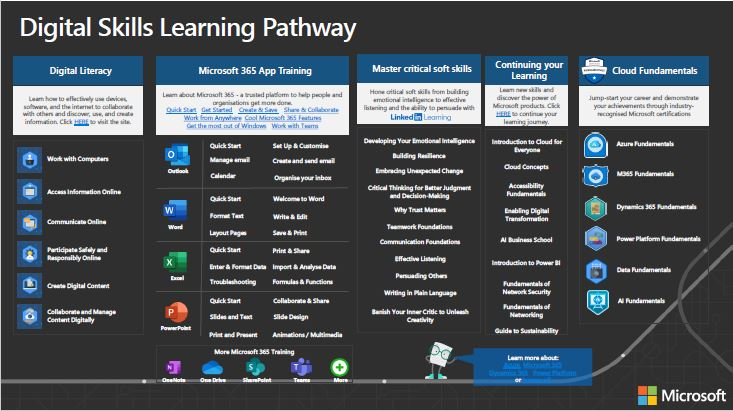 Digital Learning Pathway PDF